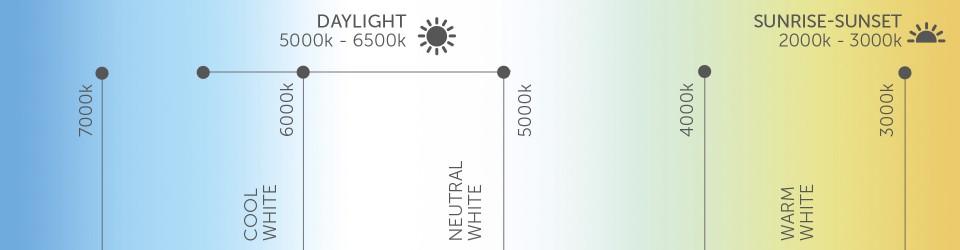 Dynamic White LED Lighting Systems