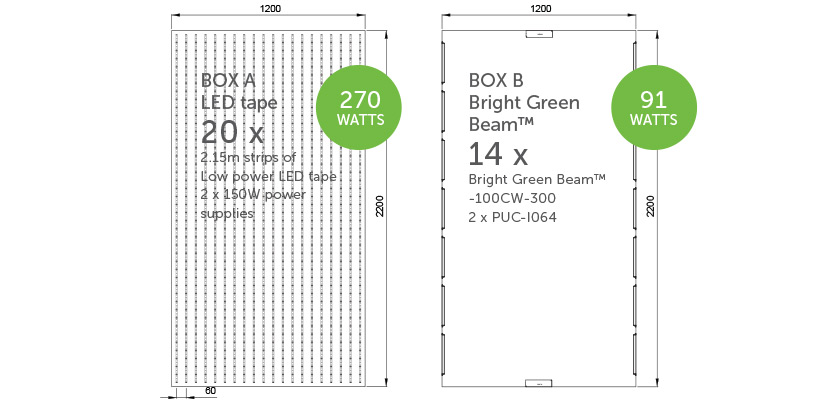 Bright Green Beam Lightboxes