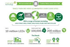 Technical OOH lighting infographic