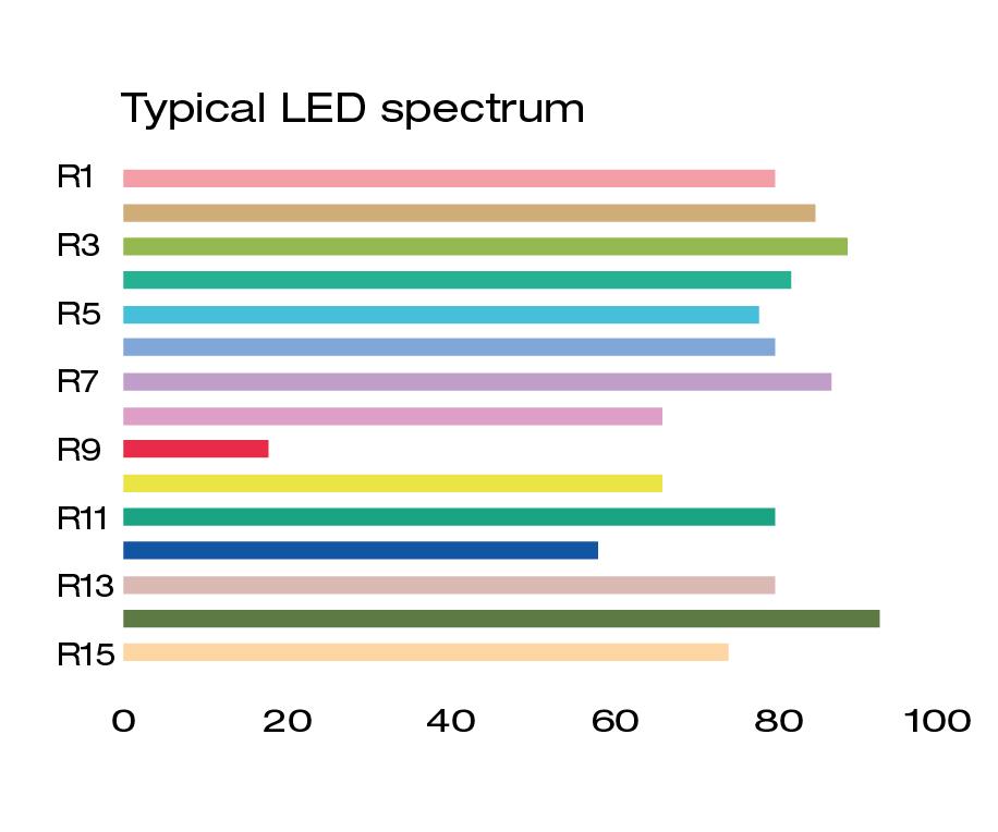 Standard LED spectrum