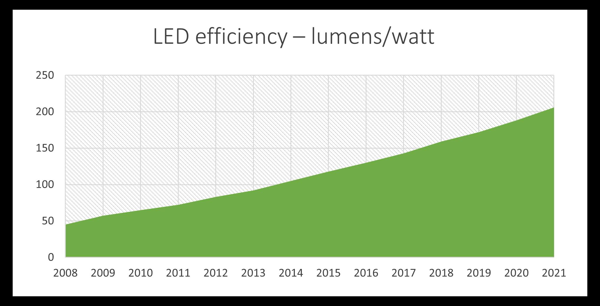 LED efficiency vs time