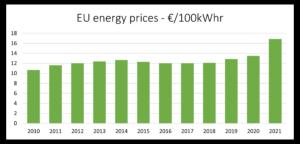 EU energy prices vs time