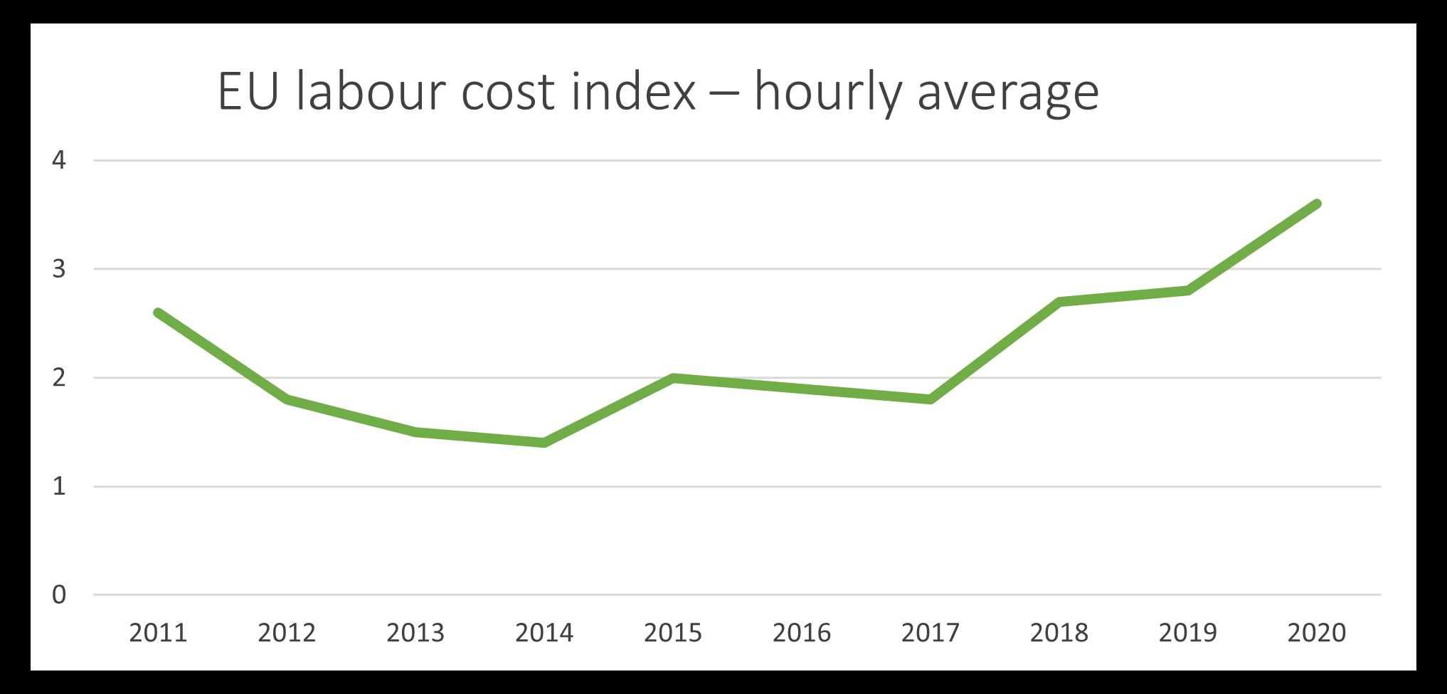 EU labour costs vs time