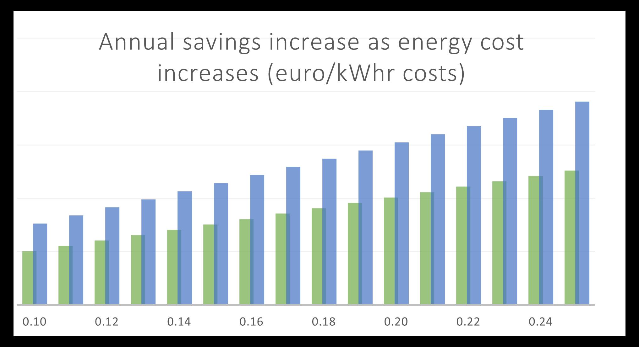 LED advertising site retrofit - annual savings vs energy cost